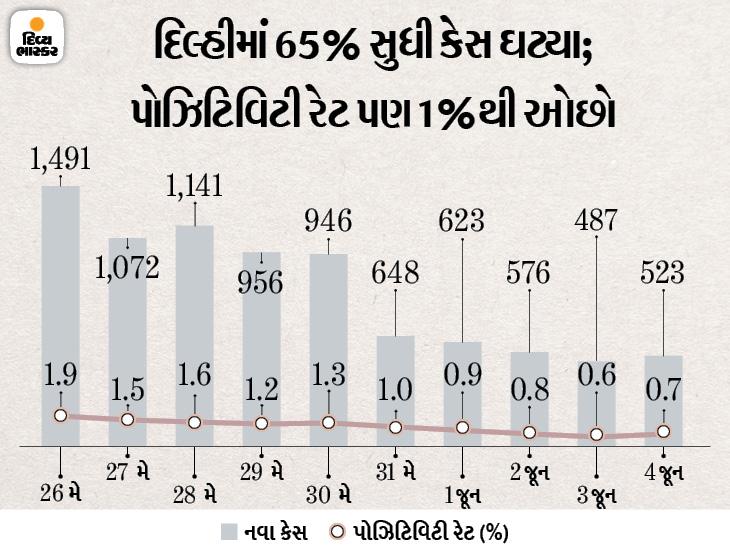 અનલોકમાં પણ કેજરીવાલ સરકારની ઓડ-ઈવન ફોર્મ્યુલા, 50% ક્ષમતા સાથે મેટ્રો દોડશે ઈન્ડિયા,National - Divya Bhaskar