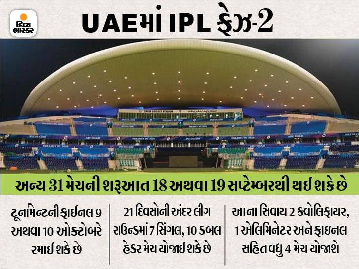 પ્લે-ઓફ અને ફાઇનલ દુબઈમાં યોજવાની તૈયારી; જેથી જરૂર પડે તો T-20 વર્લ્ડ કપ માટે બીજા સ્ટેડિયમ ICCને સોંપી શકાય ક્રિકેટ,Cricket - Divya Bhaskar