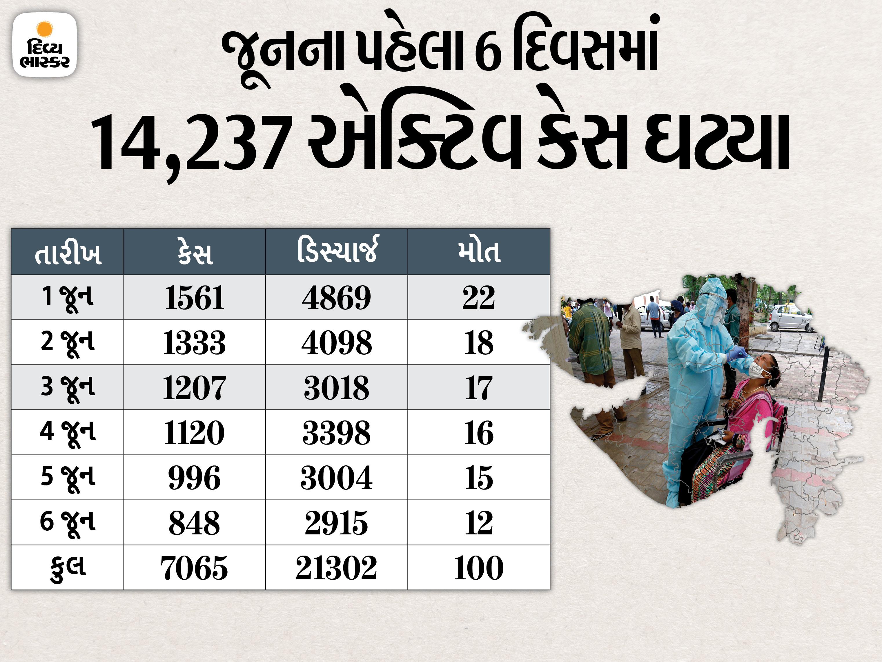 રાજ્યના 6 જિલ્લામાં શૂન્ય અને 6 જિલ્લામાં 1થી 5ની અંદર નવા કેસ, 26 જિલ્લા અને 5 મહાનગરમાં એકપણ દર્દીનું મોત નહીં|અમદાવાદ,Ahmedabad - Divya Bhaskar