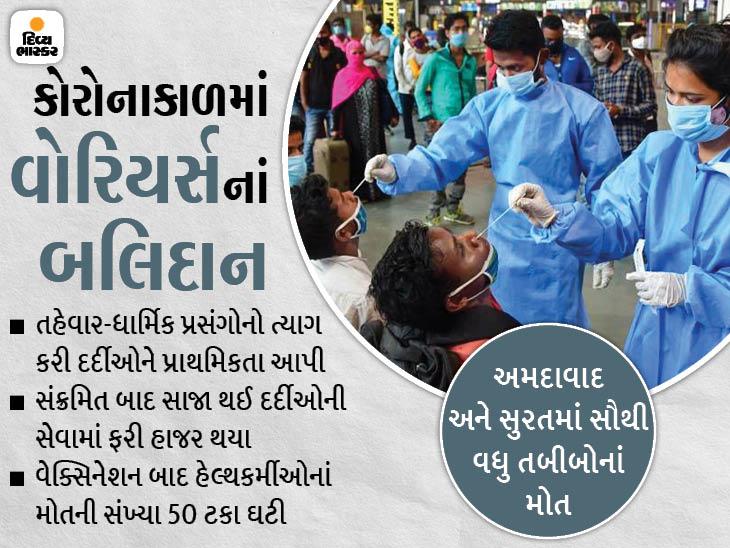 ગુજરાતમાં પહેલી લહેરમાં 60 તો બીજી લહેરમાં 37 ડોક્ટર્સે કોરોનાને કારણે જીવ ગુમાવ્યા, વેક્સિનેશન બાદ મોતની સંખ્યા 50 ટકા ઘટી|અમદાવાદ,Ahmedabad - Divya Bhaskar