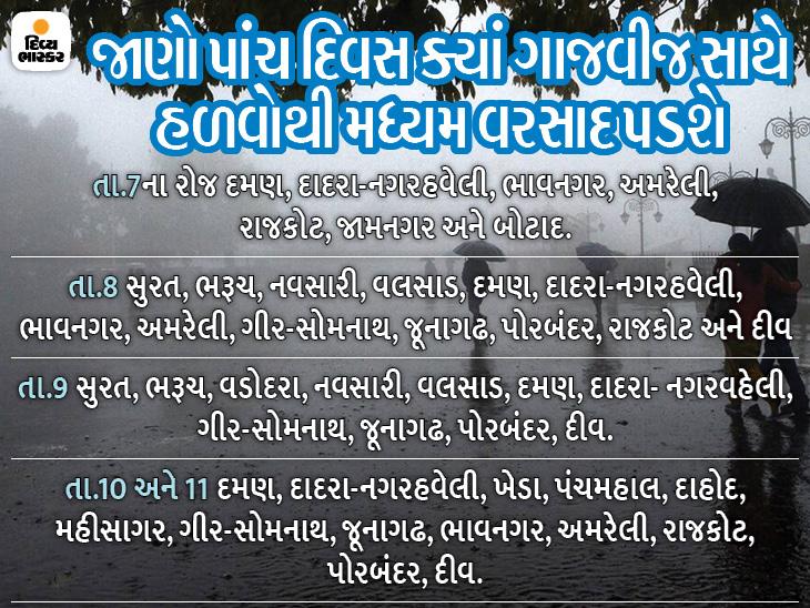 સુરતમાં સતત ત્રીજા દિવસે વરસાદ, ગુજરાત પર એકસાથે બે સિસ્ટમ સક્રિય, પાંચ દિવસ વરસાદની આગાહી|સુરત,Surat - Divya Bhaskar