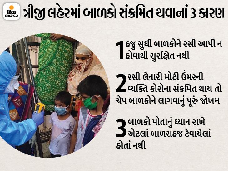 કોરોનાની ત્રીજી લહેર બાળકો માટે જોખમી સાબિત થવાનાં આ રહ્યાં 3 કારણ, રાજકોટમાં 75 ચિલ્ડ્રન હોસ્પિટલ તૈયાર|રાજકોટ,Rajkot - Divya Bhaskar