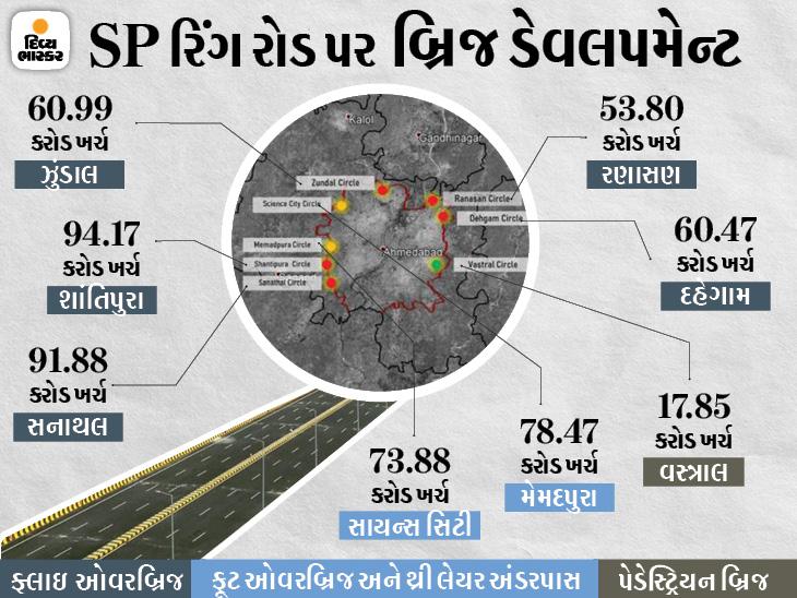 અમદાવાદમાં 76 કિમીના ભરચક SP રિંગ રોડનો ટ્રાફિક હળવો કરવા પાંચ ફ્લાઇ ઓવર, બે ફૂટ ઓવર અને એક પેડેસ્ટ્રિયન બ્રિજ બનશે અમદાવાદ,Ahmedabad - Divya Bhaskar