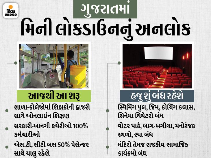 કેસ ઘટતાં પ્રતિબંધો હળવા થયા, છૂટછાટનો દોર શરૂ; આજથી e-સ્કૂલ અને સરકારી કચેરીઓ 100 ટકા શરૂ, 8મીથી સ્ટેચ્યૂ ખૂલશે|ગાંધીનગર,Gandhinagar - Divya Bhaskar