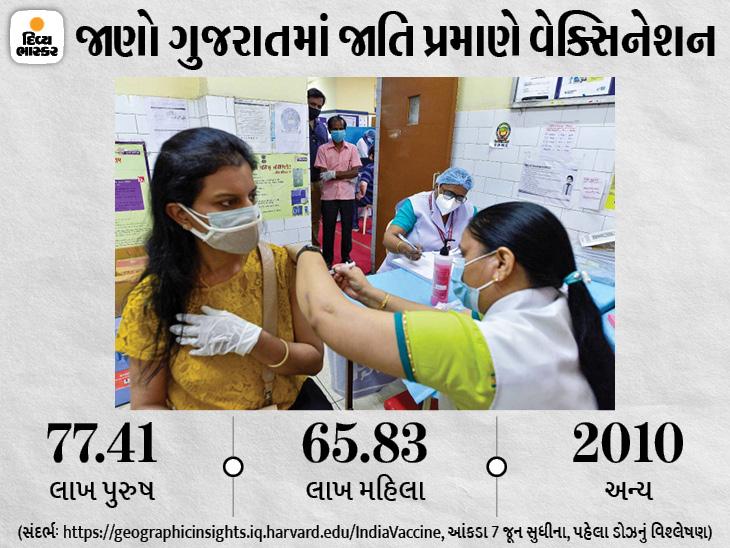 દેશમાં કોરોના રસીકરણમાં ગુજરાત ત્રીજા સ્થાને, પુરુષોની સરખામણીએ 7 ટકા મહિલાઓએ ઓછી વેક્સિન લીધી|સુરત,Surat - Divya Bhaskar