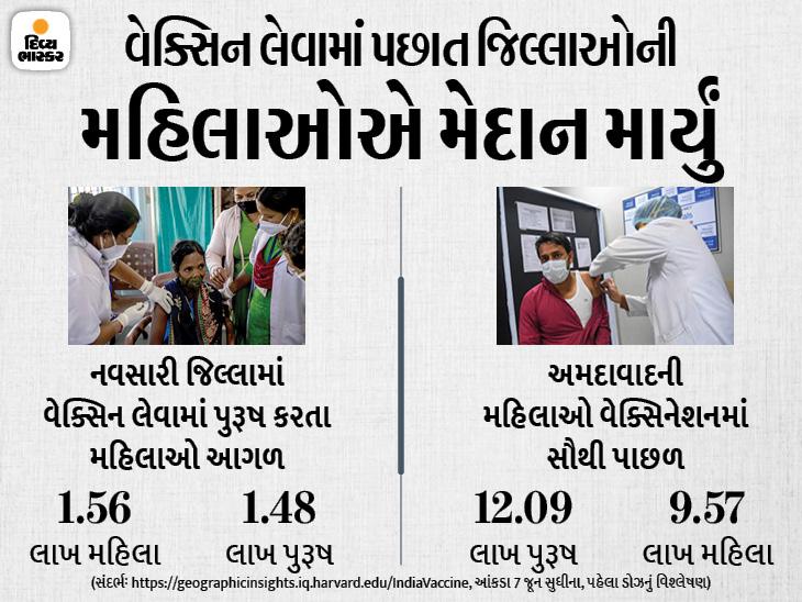 ગુજરાતમાં વેક્સિનેશન મામલે શહેરી સામે ગ્રામીણ મહિલાઓ આગળ, જ્યાં સૌથી વધુ મોત થયા ત્યાંની મહિલાઓ જ પાછળ|અમદાવાદ,Ahmedabad - Divya Bhaskar
