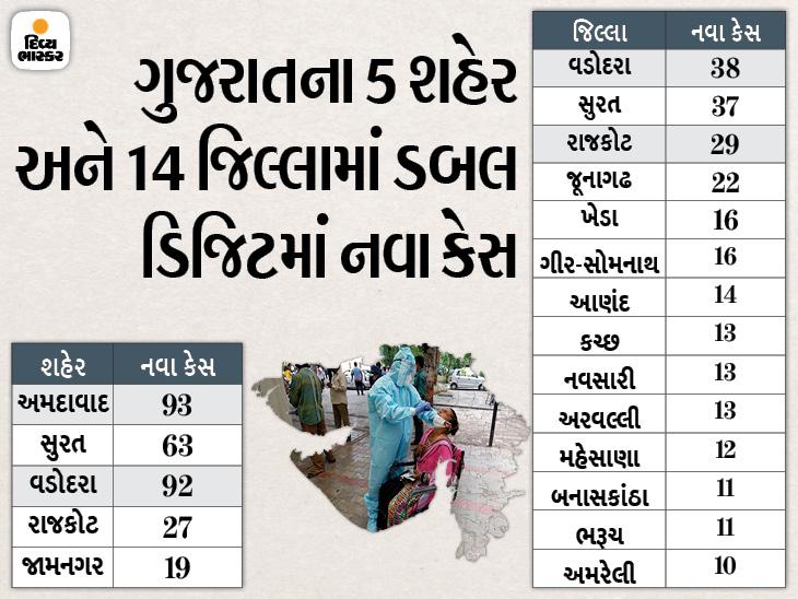 રાજ્યમાં હવે એકેય શહેર કે જિલ્લામાં 100થી વધુ કેસ નહીં, 644 નવા કેસ સામે 1675 દર્દી સાજા થયા, 10ના મોત અમદાવાદ,Ahmedabad - Divya Bhaskar