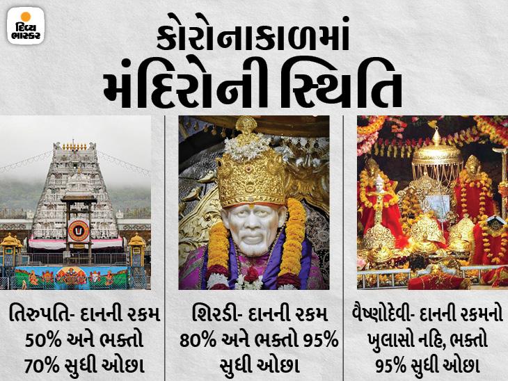 કોરોનાની બીજી લહેરના પીક ટાઈમ મે મહિનામાં તિરુપતિ મંદિરને દરરોજ 30 લાખનું દાન મળ્યું, શિરડીમાં દાન 80% ઘટ્યું તો વૈષ્ણો દેવી મંદિરમાં ભક્તોની સંખ્યા ઘટી|ધર્મ,Dharm - Divya Bhaskar