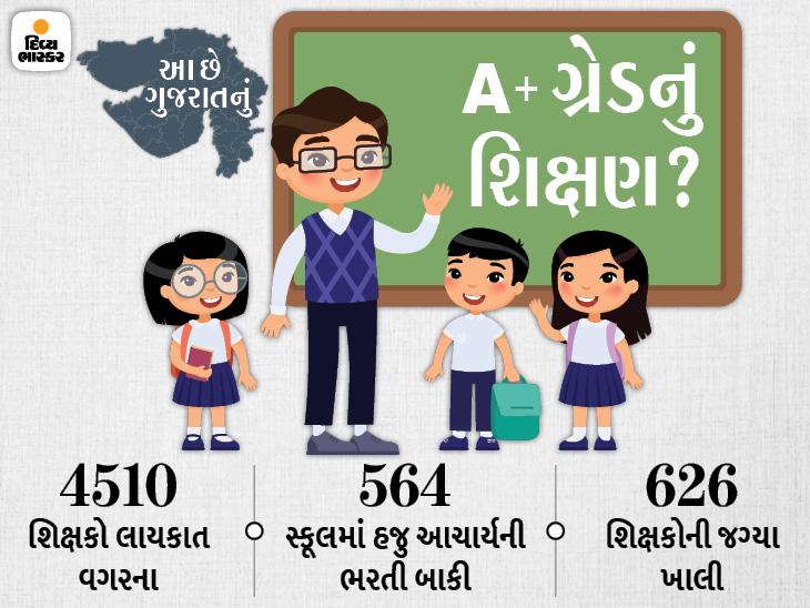 રાજ્યમાં લાયકાત વિનાના શિક્ષકોની ભરતી, આચાર્યો-શિક્ષકોની હજારથી વધુ જગ્યા ખાલી છતાં કેન્દ્ર કહે છે, 'ગુજરાત નંબર વન'|અમદાવાદ,Ahmedabad - Divya Bhaskar