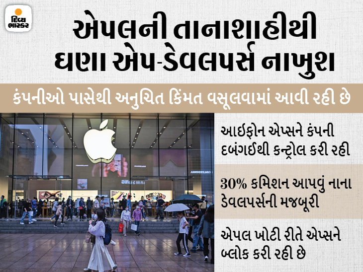 કંપની ખોટી રીતે એપ બ્લોક કરી રહી છે, એપ સ્ટોર પર ડેવલપર્સ પાસેથી મનમાની કિંમતની વસૂલી; તેની અસર ગ્રાહકોના બજેટ પર|ગેજેટ,Gadgets - Divya Bhaskar