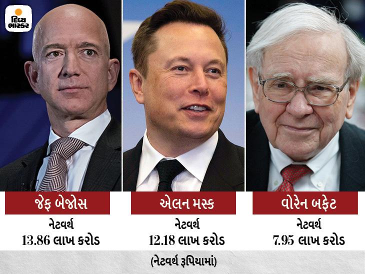 જેફ બેજોસ, એલન મસ્ક અને વોરેન બફેટની કુલ નેટવર્થ 34 લાખ કરોડ, જોકે ટેક્સ સૌથી ઓછો ચૂકવે છે, કોઈક વર્ષે તો બિલકુલ નહિ|વર્લ્ડ,International - Divya Bhaskar