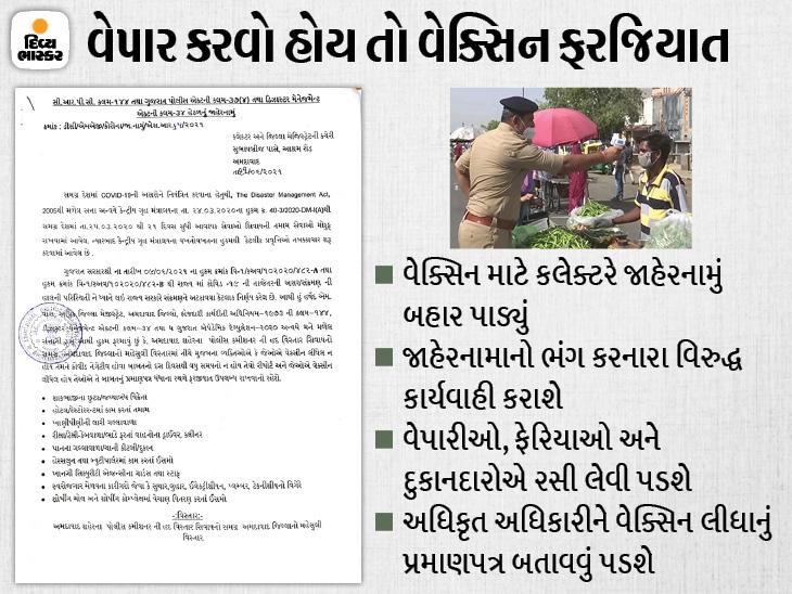 અમદાવાદ જિલ્લાના વેપારીઓ-ફેરિયાઓ માટે વેક્સિનેશન ફરજિયાત, રસી ના લીધી હોય તો નેગેટિવ આવેલો RT-PCR રિપોર્ટ બતાવવો પડશે અમદાવાદ,Ahmedabad - Divya Bhaskar