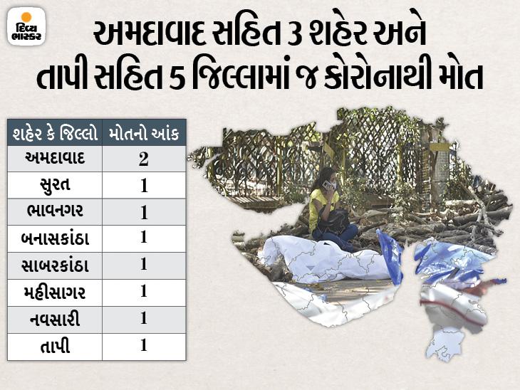 રાજ્યમાં 100 દિવસ બાદ 500થી ઓછા 481 કેસ, 76મા દિવસે એક્ટિવ કેસ ઘટીને 11657 થયા, 72મા દિવસે દૈનિક મૃત્યુઆંક સિંગલ ડિજિટમાં|અમદાવાદ,Ahmedabad - Divya Bhaskar