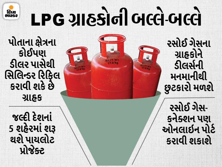 હવે કોઈ પણ ડીલર પાસેથી ગેસ સિલિન્ડર રિફિલ કરાવી શકાશે, 5 શહેરમાં નવી સુવિધા શરૂ થશે યુટિલિટી,Utility - Divya Bhaskar