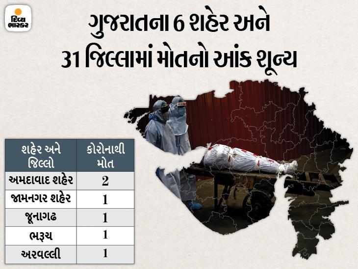 અમદાવાદ શહેરમાં 2 સહિત રાજ્યમાં 6 દર્દીના મોત, 490 નવા કેસ સામે 1278 દર્દી સાજા થયા, રિક્વરી રેટ 97 ટકા|અમદાવાદ,Ahmedabad - Divya Bhaskar