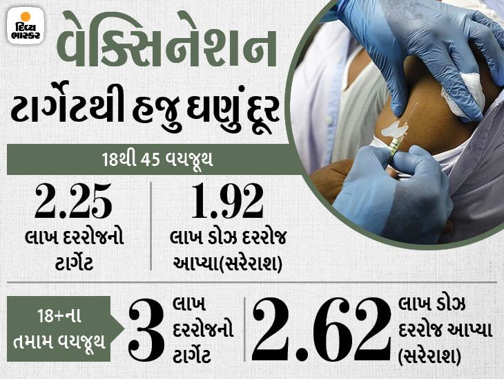 ગુજરાતમાં અત્યાર સુધીમાં વેક્સિનના 2 કરોડ ડોઝ આપવામાં આવ્યા, 8 દિવસથી દરરોજના ટાર્ગેટ કરતા 38 હજાર ઓછા ડોઝ આપ્યા|અમદાવાદ,Ahmedabad - Divya Bhaskar