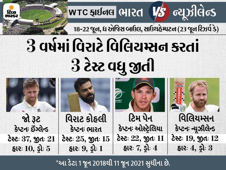 ફાઇનલ પહેલા બંનેની કેપ્ટનશિપનું વિશ્લેષણ, બેટિંગ સાથે વ્યૂહચના ઘડવામાં પણ કોહલીનું પલડું ભારે|ક્રિકેટ,Cricket - Divya Bhaskar