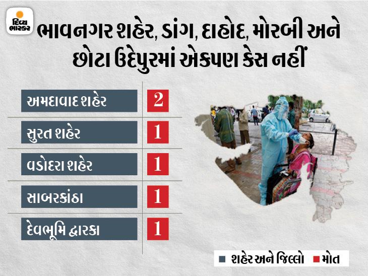 રાજ્યના 5 મહાનગર અને 31 જિલ્લામાં કોરોનાથી એકપણ મોત નહીં, 1 મહાનગર અને 4 જિલ્લામાં શૂન્ય તો 4 જિલ્લામાં માત્ર 1-1 કેસ|અમદાવાદ,Ahmedabad - Divya Bhaskar