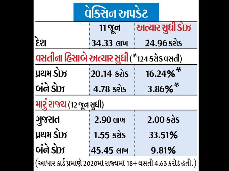 2 કરોડ લોકોને રસી અપાઈ, 33.51%ને પ્રથમ ડોઝ અને 9.81% લોકોને બંને ડોઝ અપાયાં ગાંધીનગર,Gandhinagar - Divya Bhaskar