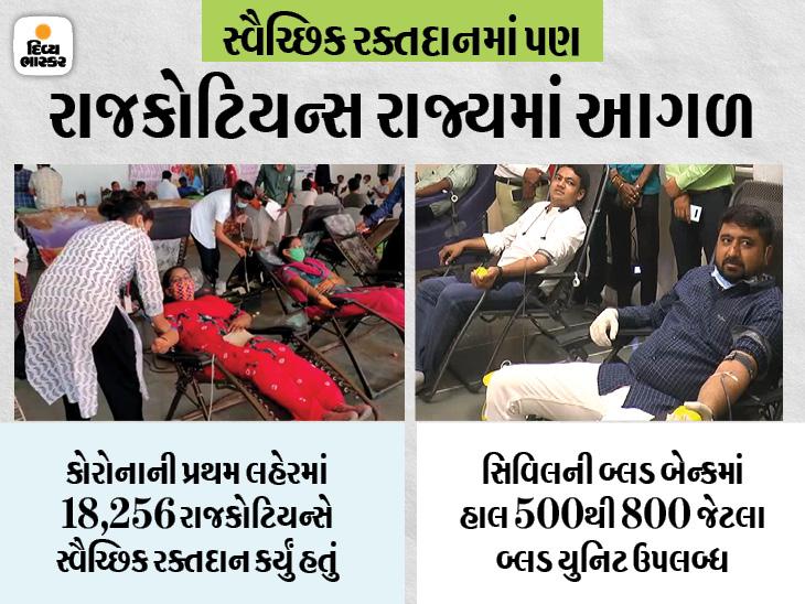 સ્વૈચ્છિક રક્તદાનમાં રાજકોટ ગુજરાતમાં પ્રથમ, મહિને 14-15 બ્લડ ડોનેશન કેમ્પ, લોકડાઉનમાં મોબાઈલ વાને 3500થી વધુ યુનિટ રક્ત એકત્ર કર્યું'તુ|રાજકોટ,Rajkot - Divya Bhaskar