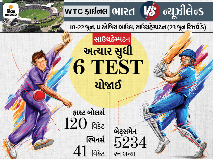 પિચ ક્યૂરેટર સિમોન લીએ કહ્યું- સારા બાઉન્સ અને પેસના કારણે ફાઇનલ મેચમાં રસાકસી જોવા મળશે; બોલર-બેટ્સમેનને અનુકૂળ પિચ|ક્રિકેટ,Cricket - Divya Bhaskar