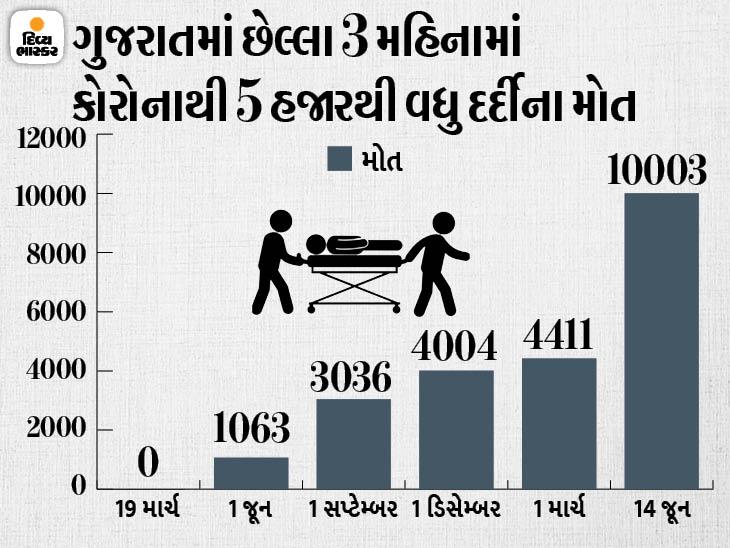 2 શહેર અને 3 જિલ્લામાં 6ના મોત સાથે રાજ્યમાં કુલ મૃત્યુઆંક 10 હજારને પાર, 405 નવા કેસ સામે 1106 દર્દી સાજા થયા|અમદાવાદ,Ahmedabad - Divya Bhaskar