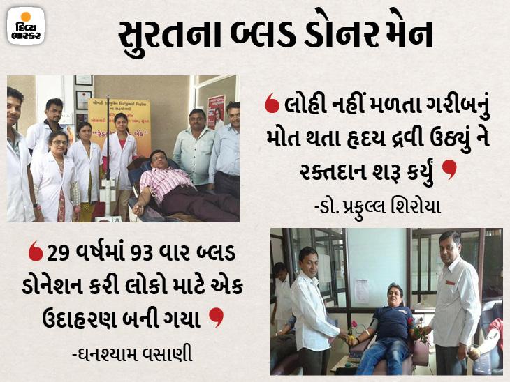 ડોક્ટર પ્રફુલ્લ શિરોયા 200થી વધુ વખત બ્લડ ડોનેશન કરી લોકોના જીવ બચાવવામાં મદદ કરશે. - Divya Bhaskar