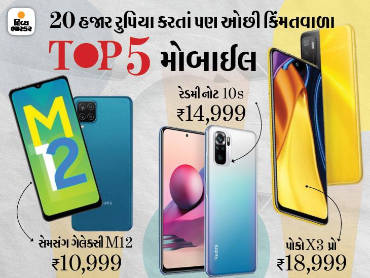 દમદાર બેટરી અને પાવરફુલ રિઅર કેમેરા સેટઅપ ધરાવે છે આ 5 સ્માર્ટફોન, પાવરફુલ પ્રોસેસરથી સજ્જ સ્માર્ટફોન્સની કિંમત ₹20,000 કરતાં પણ ઓછી|ગેજેટ,Gadgets - Divya Bhaskar