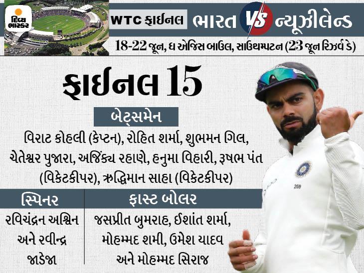 રોહિત અને ગિલ કરશે ઓપનિંગ, શાર્દૂલ ઠાકુરને 15 ખેલાડીઓમાં પણ જગ્યા ન મળી, ચાર ફાસ્ટ બોલર રમાડવા અંગે હજુ સસ્પેન્સ|ક્રિકેટ,Cricket - Divya Bhaskar