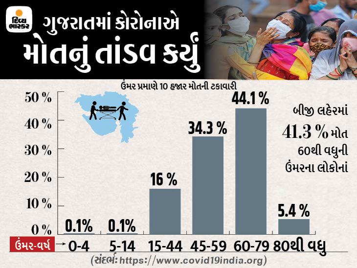 ગુજરાતમાં બીજી લહેર યુવાનોને ભરખી ગઈ, 58.6 ટકા મોત 15થી 59 ઉંમરના લોકોના થયા, એક જ મહિનામાં 4000 યમસદને પહોંચી ગયા|અમદાવાદ,Ahmedabad - Divya Bhaskar