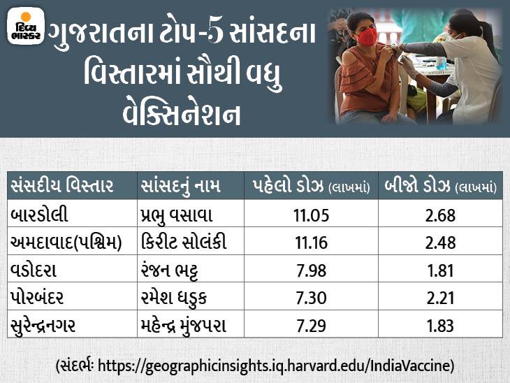 પાટીલના નવસારીમાં 5.60 લાખ લોકોનું જ વેક્સિનેશન, આદિવાસી બેઠક બારડોલીમાં સૌથી વધુ 13.73 લાખ લોકોએ રસી લીધી|સુરત,Surat - Divya Bhaskar