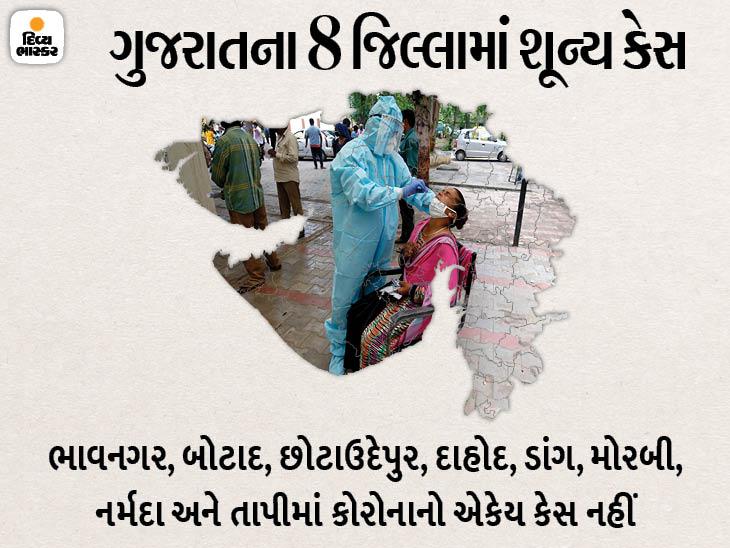 રાજ્યમાં 112 દિવસ બાદ 400થી ઓછા કેસ, 352 નવા કેસ સામે 1006 દર્દી ડિસ્ચાર્જ અને 4 દર્દીના મોત થયાં|અમદાવાદ,Ahmedabad - Divya Bhaskar