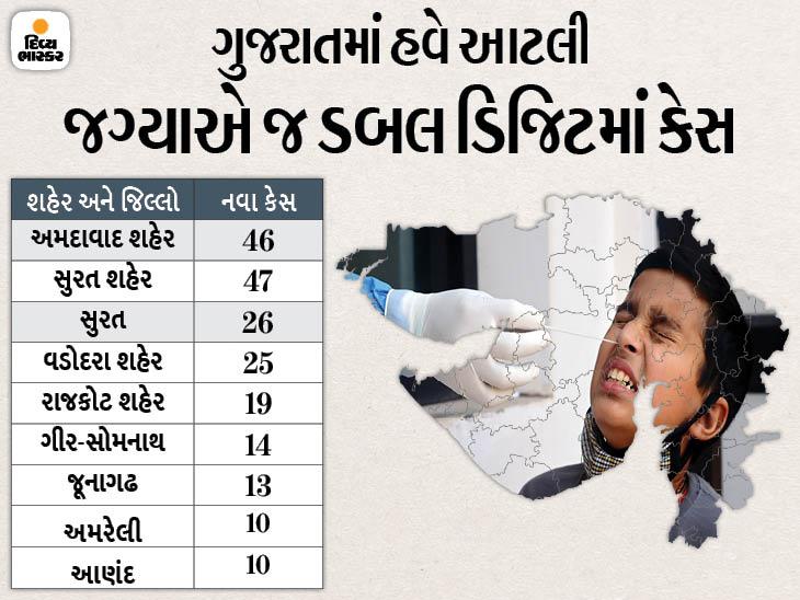 સાડા ત્રણ મહિના બાદ 300થી ઓછા કેસ, રાજ્યમાં હવે 298ના રિપોર્ટ પોઝિટિવ, ડિસ્ચાર્જ પણ એક હજાર કરતાં ઓછા અને 5ના મોત|અમદાવાદ,Ahmedabad - Divya Bhaskar