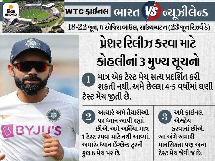 ઈન્ડિયન કેપ્ટને કહ્યું- 5 દિવસમાં શ્રેષ્ઠ ટીમનો નિર્ણય કરી શકાતો નથી; ફાઇનલ અમારા માટે સામાન્ય ટેસ્ટ મેચ જેવી છે ક્રિકેટ,Cricket - Divya Bhaskar