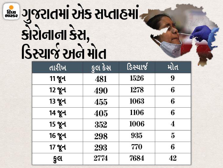 33 જિલ્લા અને 8 શહેરમાં સતત 9 દિવસથી 99થી ઓછા કેસ, રાજ્યમાં સતત ત્રીજા દિવસે 300થી ઓછા કેસ, 283 દર્દી સામે 770 ડિસ્ચાર્જ|અમદાવાદ,Ahmedabad - Divya Bhaskar