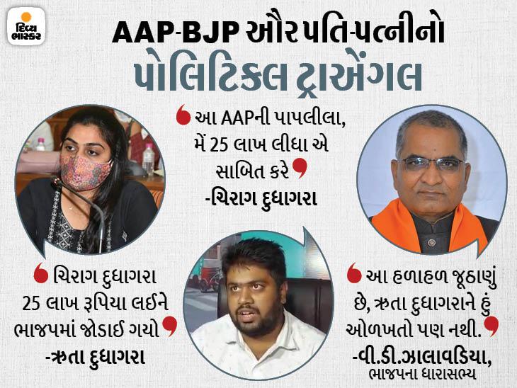 સુરતમાં ભાજપને કારણે AAPનાં મહિલા કોર્પોરેટરના છૂટાછેડા, ધારાસભ્યએ ભાજપમાં ભળવા 3 કરોડની ઓફર કરી, પતિએ કહ્યું છૂટાછેડા નથી થયા|સુરત,Surat - Divya Bhaskar