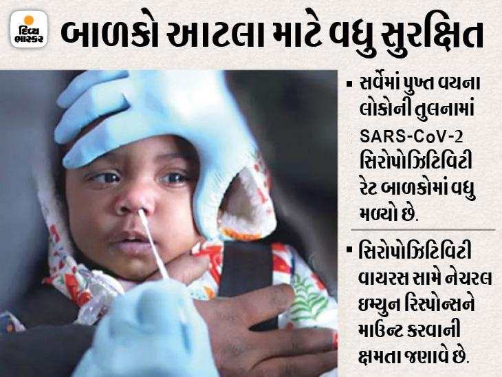 કોરોનાની ત્રીજી લહેર બાળકો પર વધુ જોખમી નહીં; ત્રીજી લહેર પુખ્ત વયના લોકોની સરખામણીએ બાળકોને વધુ અસર કરશે નહીં|ઈન્ડિયા,National - Divya Bhaskar