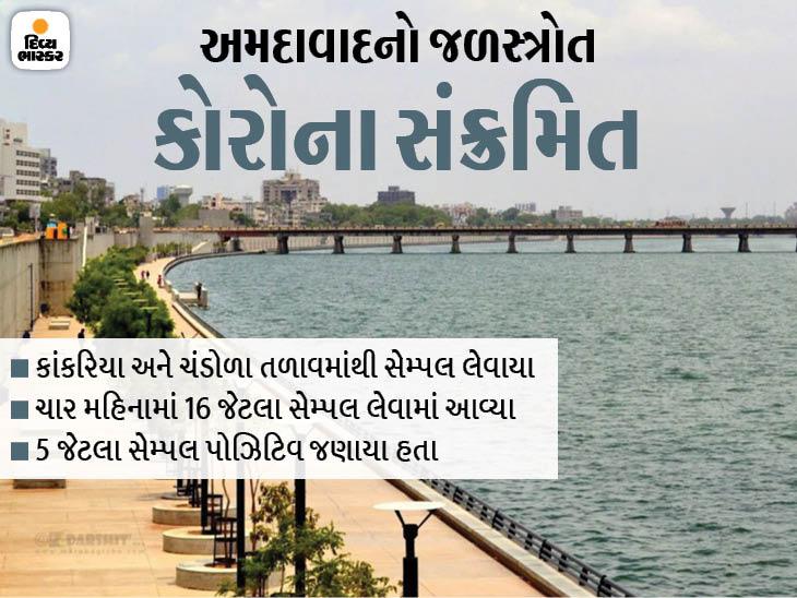 અમદાવાદની સાબરમતી નદી, કાંકરિયા અને ચંડોળા તળાવમાંથી કોરોના વાયરસ મળ્યા|અમદાવાદ,Ahmedabad - Divya Bhaskar