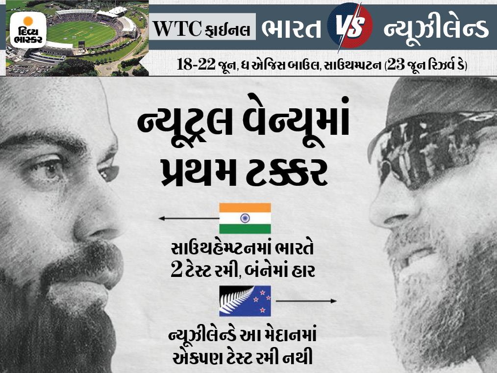 વરસાદને કારણે પ્રથમ દિવસની ગેમ રદ, જો પરિણામ 4 દિવસમાં નહીં મળે તો રિઝર્વ-ડેનો ઉપયોગ કરાશે ક્રિકેટ,Cricket - Divya Bhaskar