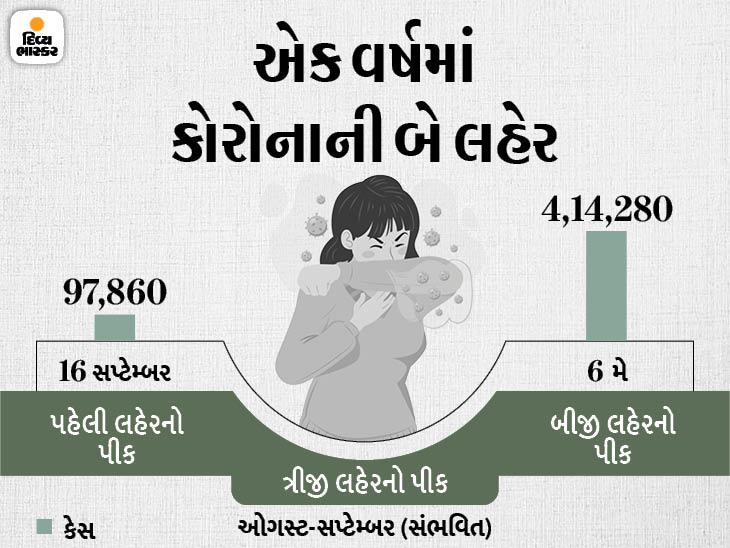 ડૉ. ગુલેરિયાએ કહ્યું- આગામી 6થી 8 સપ્તાહ વચ્ચે કોરોનાની ત્રીજી લહેર આવી શકે છે|ઈન્ડિયા,National - Divya Bhaskar