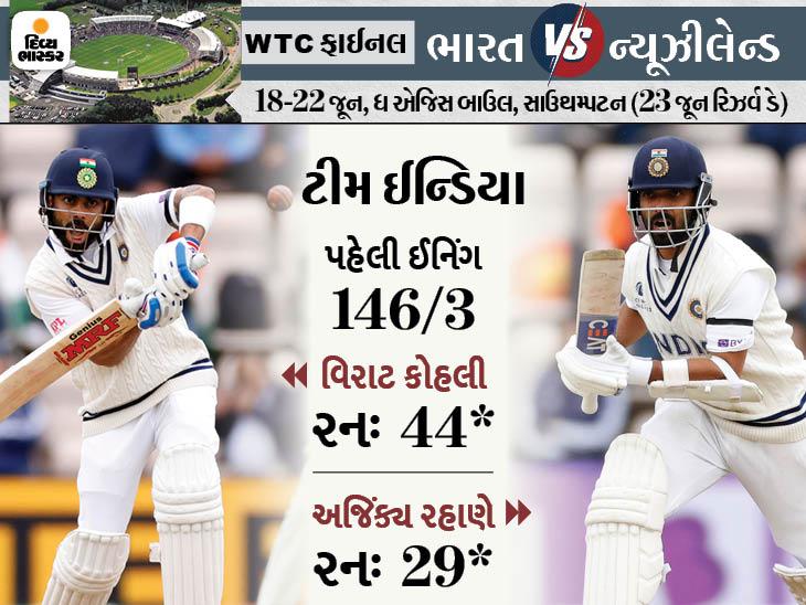 DAY 2ના સ્ટમ્પ્સ સુધી ભારતનો સ્કોર 146/3 હતો.