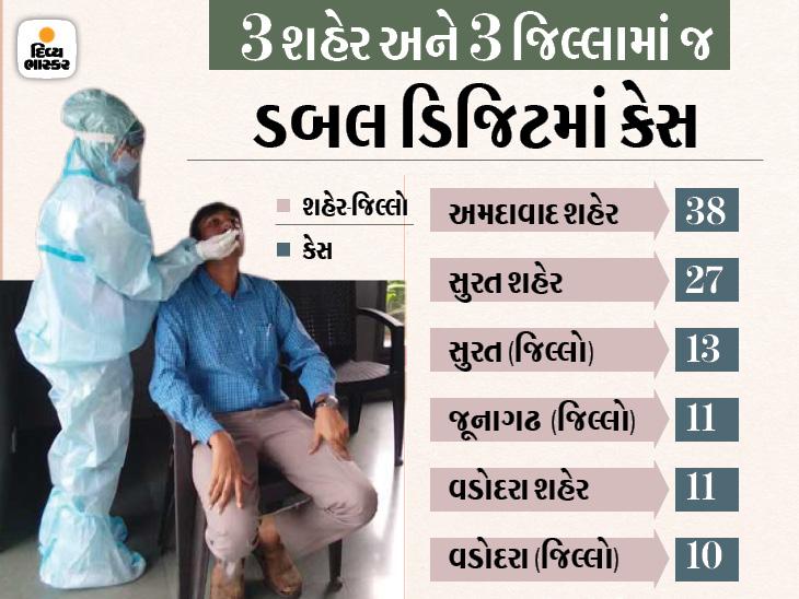 રાજ્યમાં કોરોનાના કેસમાં 14 મહિના બાદનો સૌથી મોટો ઘટાડો, 1 મહાનગર અને 13 જિલ્લામાં એકપણ કેસ નહીં|અમદાવાદ,Ahmedabad - Divya Bhaskar