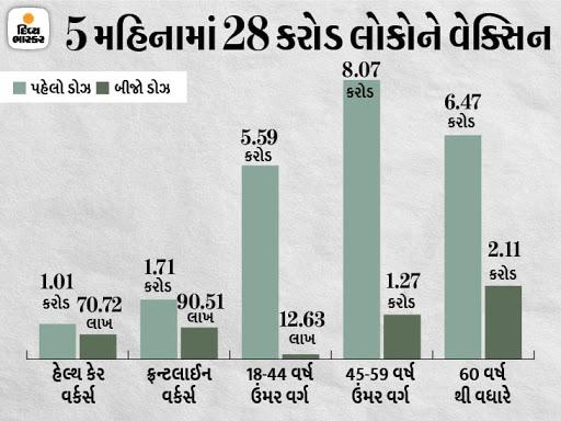 આજે દેશમાં 84 લાખથી વધારે લોકોને વેક્સિન આપવામાં આવી, ગુજરાતમાં 5.07 લાખ ડોઝ અપાયા, PM મોદીએ કહ્યું- 'વેલ ડન ઈન્ડિયા' ઈન્ડિયા,National - Divya Bhaskar