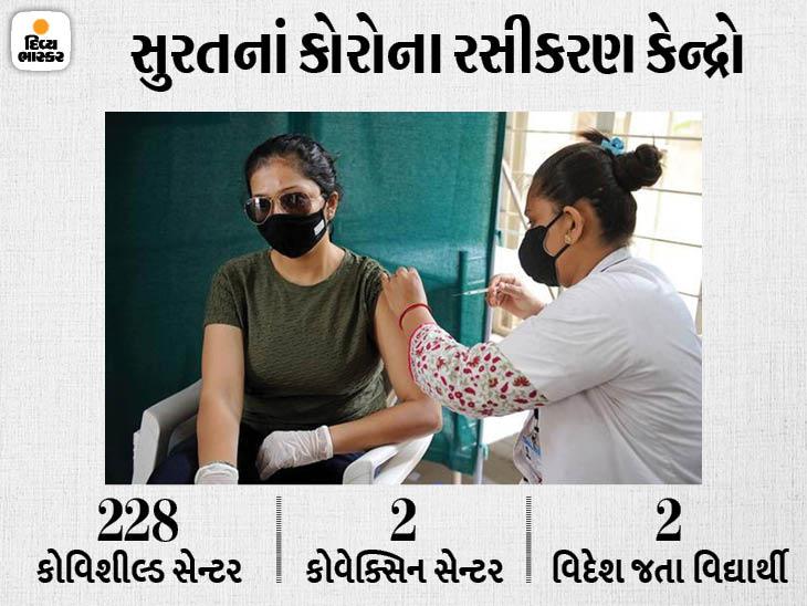 સુરતમાં 230 સેન્ટર્સ પર 'ઓન ધ સ્પોટ' નોંધણી કરાવી વિનામૂલ્યે રસીકરણ શરૂ, 18+ના લોકો માટે સેન્ટરનું લિસ્ટ જાહેર|સુરત,Surat - Divya Bhaskar