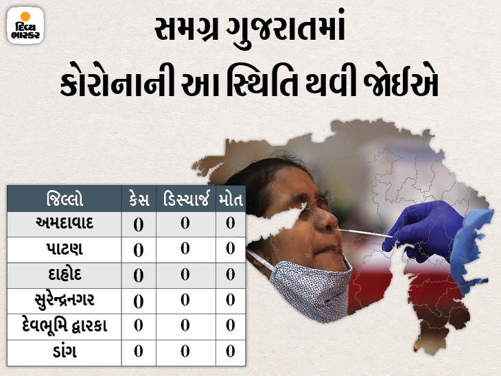 બીજી વેવ બાદ પહેલીવાર 15 જિલ્લામાં શૂન્ય કેસ, રાજ્યમાં 151 કેસ, 6 કોર્પોરેશન અને 33 જિલ્લામાં કોરોનાથી એકેય મોત નહીં|અમદાવાદ,Ahmedabad - Divya Bhaskar