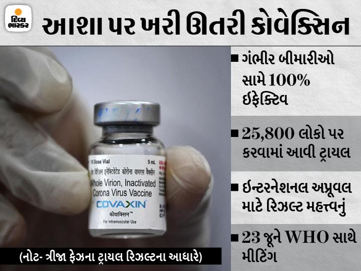 ભારત બાયોટેકની સ્વદેશી કોરોના વેક્સિન 77.8% અસરકારક; ફેઝ-3ના ટ્રાયલના ડેટાને SECની મંજૂરી|ઈન્ડિયા,National - Divya Bhaskar