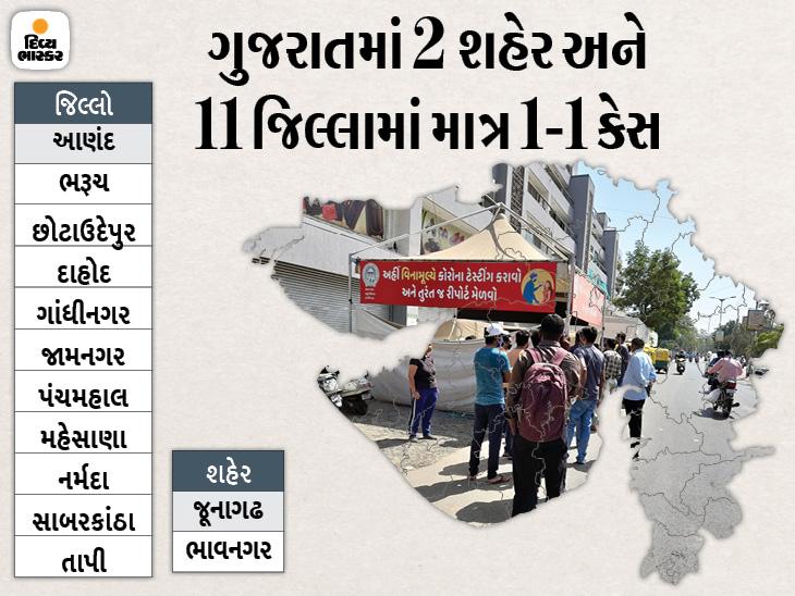 હવે અમદાવાદ સહિત 3 શહેરમાં જ ડબલ ડિજિટમાં કેસ, રાજ્યમાં સતત કેસમાં ઘટાડો, માત્ર 135 નવા કેસ નોંધાયા|અમદાવાદ,Ahmedabad - Divya Bhaskar