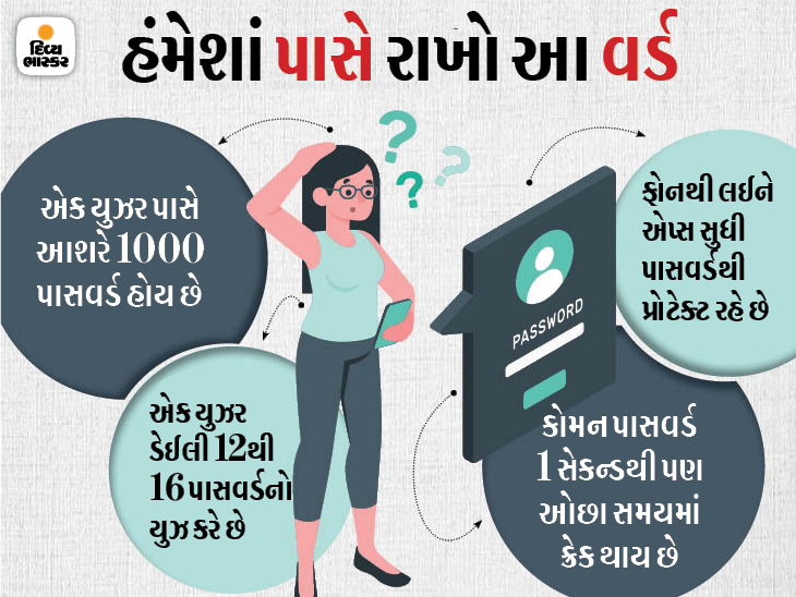 નંબર-આલ્ફાબેટથી લઈને પેટર્ન લોક સુધી દરરોજ તમારે 12થી 14 પાસવર્ડ યાદ રાખવાના હોય છે, પાસવર્ડ-ડેટા ચોરીથી બચવા માટે આ ટિપ્સ ફોલો કરો|ગેજેટ,Gadgets - Divya Bhaskar