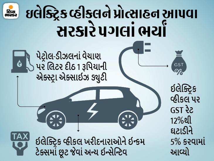 2023 સુધી ઇલેક્ટ્રિક વ્હીકલ સેલ્સમાં 26%નો ગ્રોથ થશે, પેટ્રોલ-ડીઝલના ભાવવધારાને કારણે પણ વેચાણ વધશે|ઓટોમોબાઈલ,Automobile - Divya Bhaskar