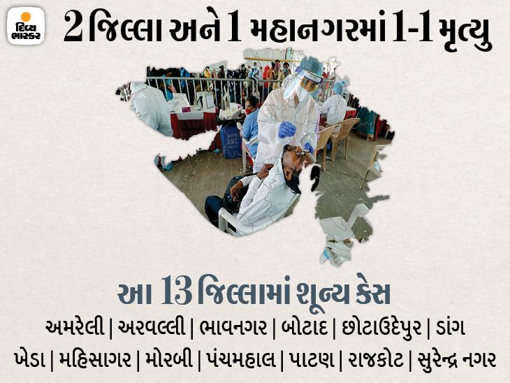 રાજ્યના 13 જિલ્લામાં કોરોનાનો એકપણ કેસ નહીં, બે મહાનગર અને એક જિલ્લામાં જ ડબલ ડિજિટમાં કેસ નોંધાયા|અમદાવાદ,Ahmedabad - Divya Bhaskar